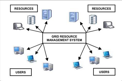 grid computing environment  scientific diagram