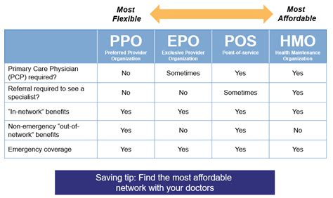 Ppo networks include independent medical providers and hospitals. What are my PPO health insurance options this year in Texas?