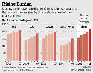 Red Flags in China – Can It Prevent a Major Financial ...
