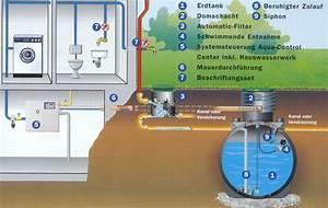 Regenwassernutzungsanlage Selber Bauen : regenwassernutzung solar bad heizung ~ Michelbontemps.com Haus und Dekorationen