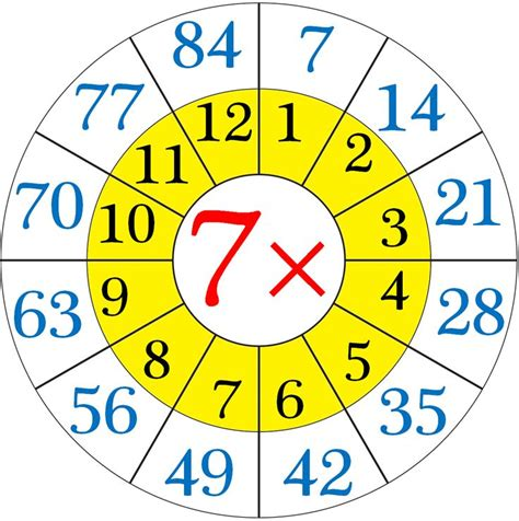 17 Best Ideas About Multiplication Tables On Pinterest