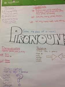 Relative Pronouns Anchor Chart