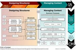Enterprise Information Architecture Diagram