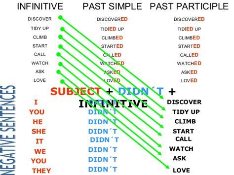 regular verbs made by