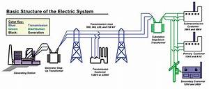 How The Electricity Grid Works