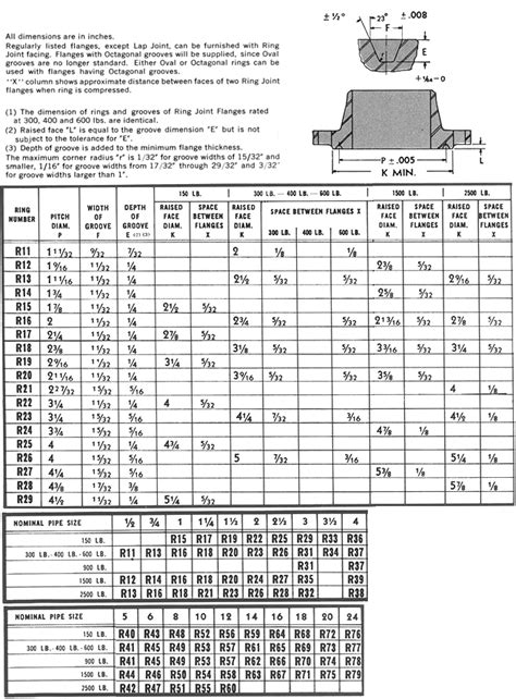 Ring Numbers for Ring Joint Flanges - Robert-James Sales, Inc.