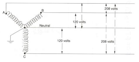 120 208 Three Phase Wiring Diagram by What S The Difference Between A 120 Volt And 120 208 Volt
