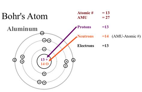 Planetary Model Of Aluminum