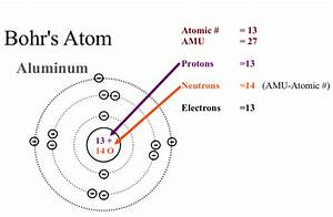 The Number Of Rings In The Bohr Model Of Any Element Is
