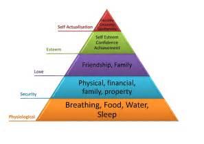 Basic Physical Human Needs