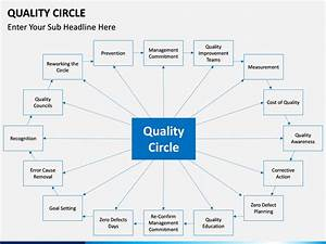 Quality Circle Powerpoint Template