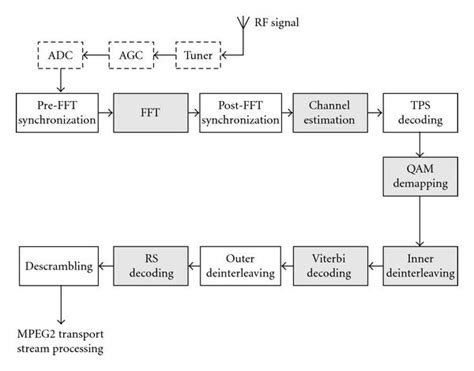 Dvb T Receiver Block Diagram by Implementing A Dvb T H Receiver On A Software Defined