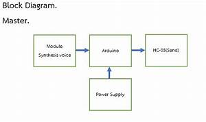 Control Car By Voice Via Bluetooth