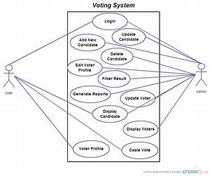 E-Voting System Use Cases Diagrams ( Use Case Diagram (UML ...