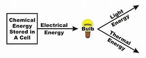 Electron Transfer Diagram
