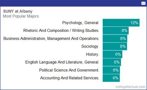 university  albany majors degree programs