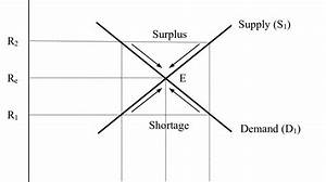 Supply And Demand Curves And Equilibrium In