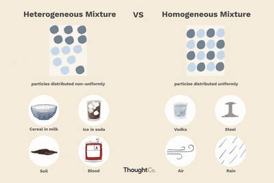 heterogeneous  homogeneous mixtures