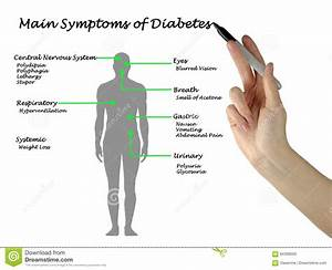 Main Symptoms Of Diabetes Stock Image  Image Of Nervous