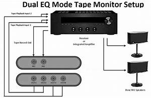 Hook Up Eq To Receiver