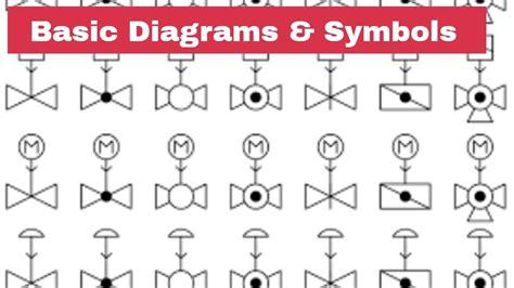 Mechanical Piping Symbols Legend