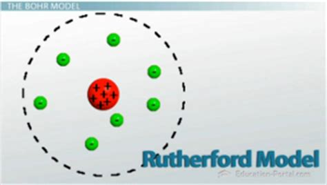 The Bohr Model and Atomic Spectra - Video & Lesson