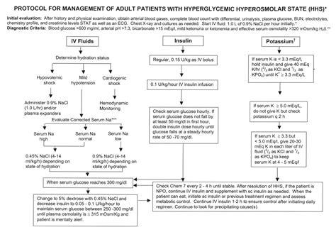 diabetic ketoacidosis  hyperglycemic hyperosmolar