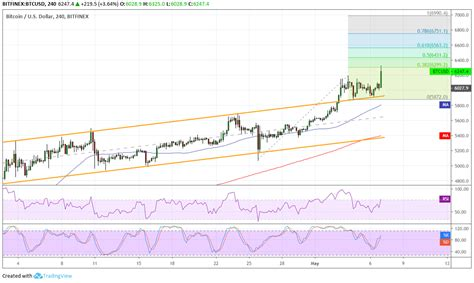 Small investments and small steps will cover more with so many people rushing to invest, it's important to be aware of the concerns surrounding this new market. Bitcoin Price Analysis: BTC/USD Full Extension Near $7,000 » BitcoinerX