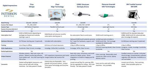 digital comparisons digital impression cad jeff lavoie patterson dental