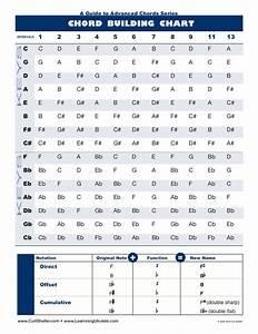 Learning Ukulele With Curt  U2022 Advanced Guide To Chords