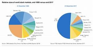 World Stock Market Capitalization Chart Global Assets 1900 2017 The Big Picture