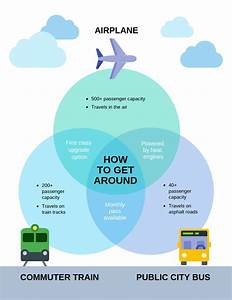 Transportation Venn Diagram Template