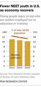 Millions of US, EU youth are neither working nor learning