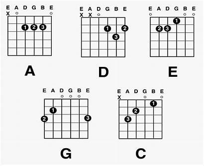 Guitar Beginners Chords Acoustic Chord Chart Complete