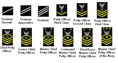 navy enlisted promotion system work