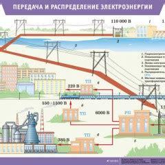 Структура потерь электроэнергии. причины потерь электроэнергии на больших расстояниях