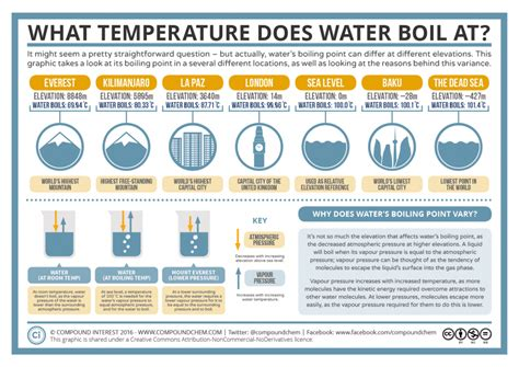 What Temperature Does Water Boil At? Boiling Point