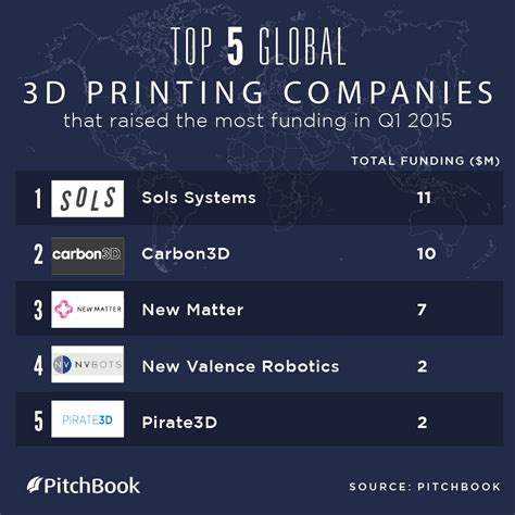 The top 3D printing companies getting VC investment