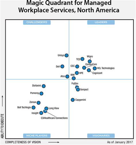 help desk to user ratio gartner compucom named a leader in 2017 magic quadrant for managed