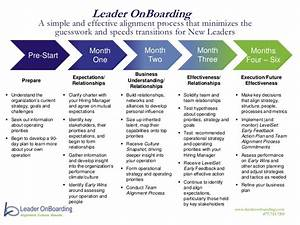 leader onboarding process at a glance With executive onboarding template