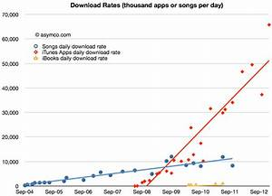 Downloadrate Berechnen : app store download rate forecast asymco ~ Themetempest.com Abrechnung