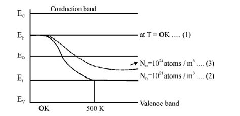Increases the fermi level should increase, is that. Semiconducting Materials