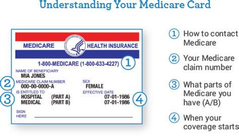 This identification number is used to validate the issuer/respective bank of the credit card. Understanding Your Medicare Card   MyMedicareMatters