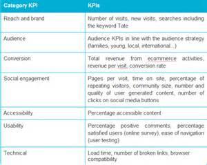 Example KPI Key Performance Indicators