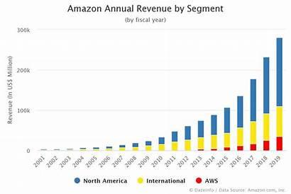 Revenue Annual Segment Dazeinfo 2001