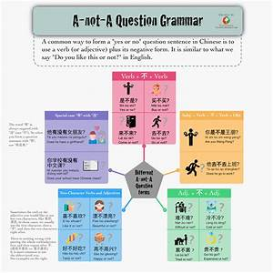 A-not-a Question Grammar