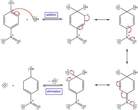 Addition-elimination Mechanism