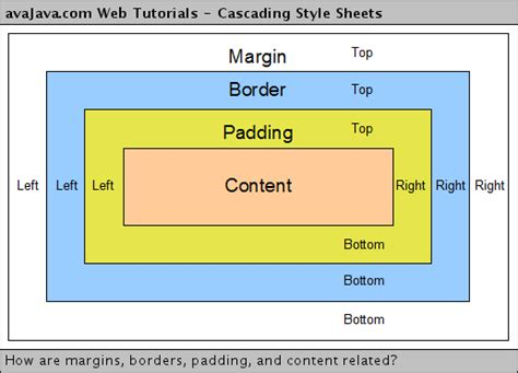 Html Table Margin by Android中margin和padding的区别 Harvey Ren 博客园