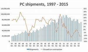 Horrendous PC shipment decline in 2015 isn't going to end ...