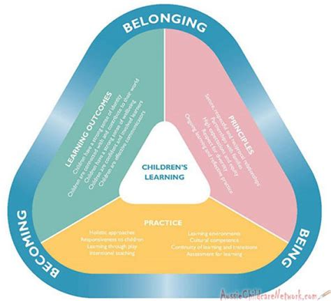 understanding eylf aussie childcare network